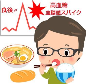 食後の高血糖値(血糖値スパイク)
